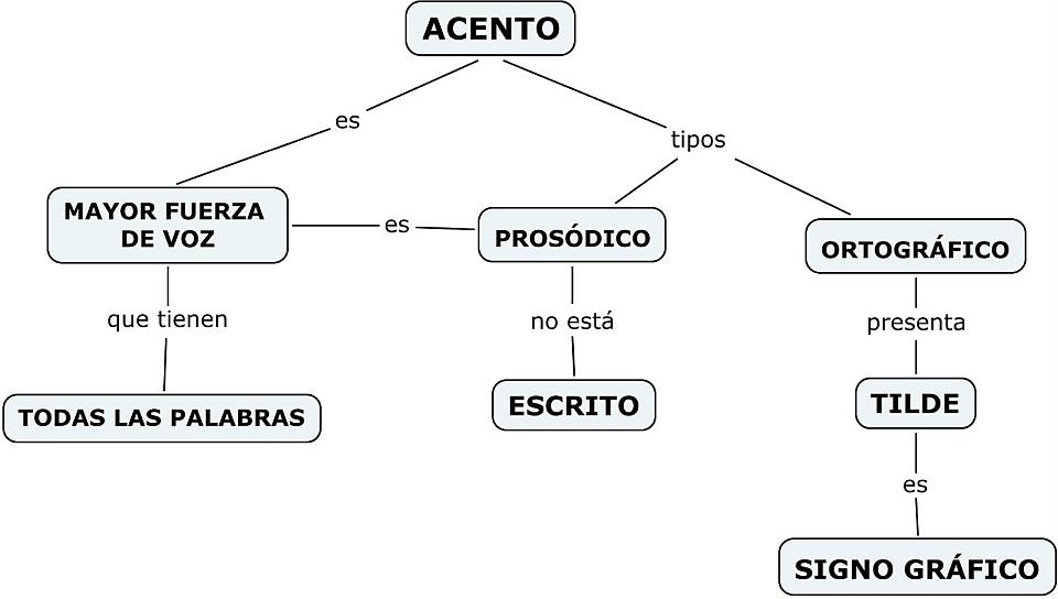Acento y tilde Lengua Español