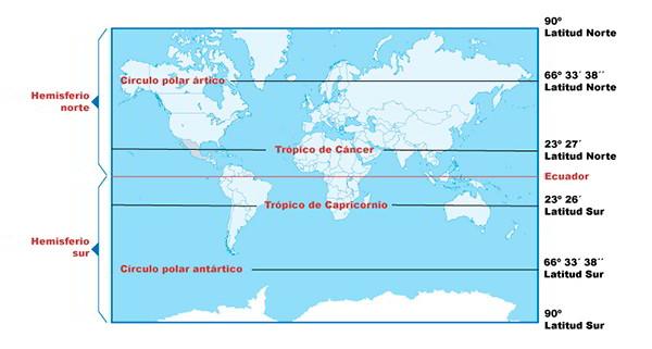 Líneas imaginarias paralelos y trópicos hemisferios