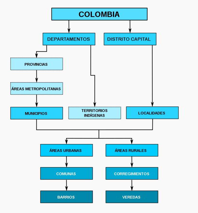 Division Politica Organizacion Territorial Colombia
